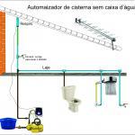 Pressurizador de cisterna
